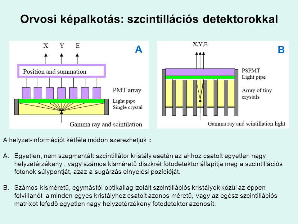 Orvosi képalkotás: szcintillációs detektorokkal A B A helyzet-információt kétféle módon szerezhetjük : A.Egyetlen, nem szegmentált szcintillátor krist