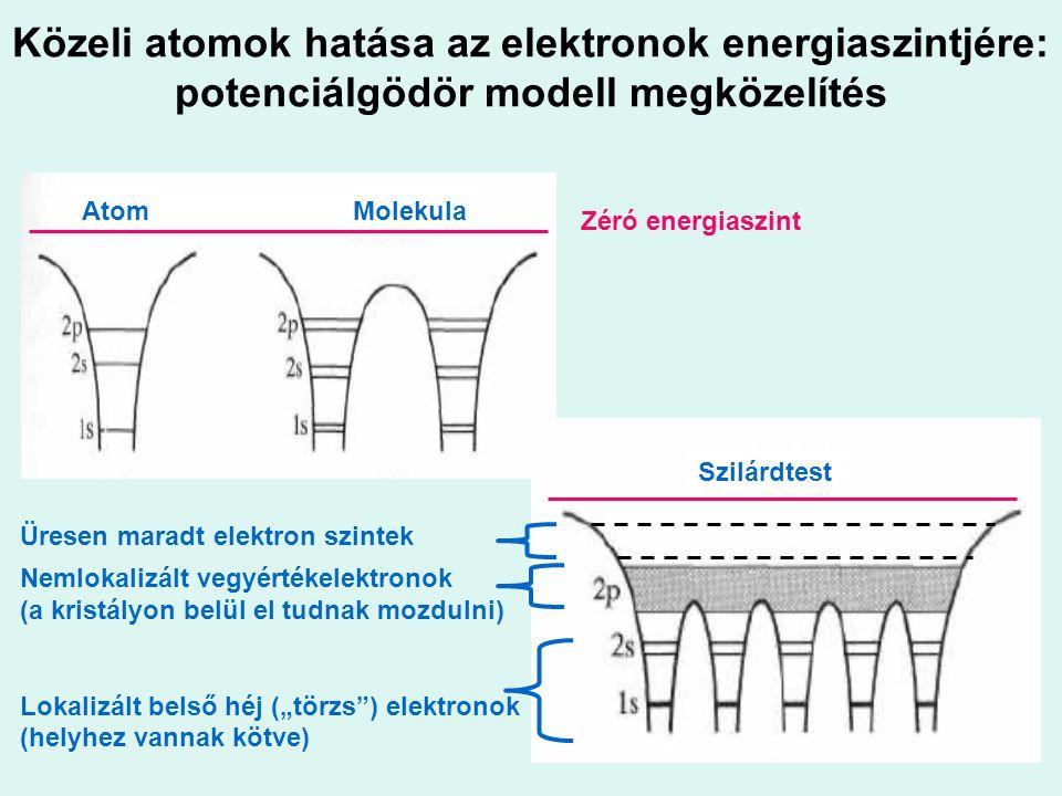 Energiasávok kialakulása szilárdtestekben 1/(Atomok közötti távolság) Izolált nátrium atomok Nátrium fém Elektron-energia Zérus energia szint M-héj L-héj K-héj