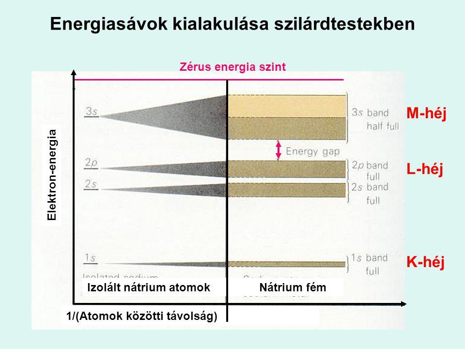Energiasávok kialakulása szilárdtestekben 1/(Atomok közötti távolság) Izolált nátrium atomok Nátrium fém Elektron-energia Zérus energia szint M-héj L-