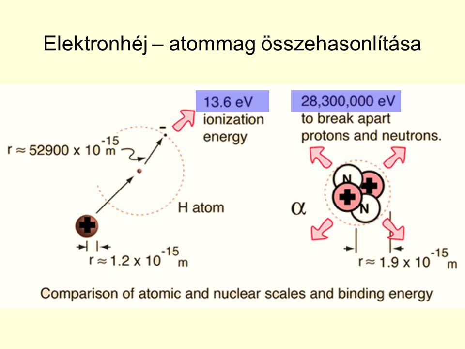 Elektronhéj – atommag összehasonlítása