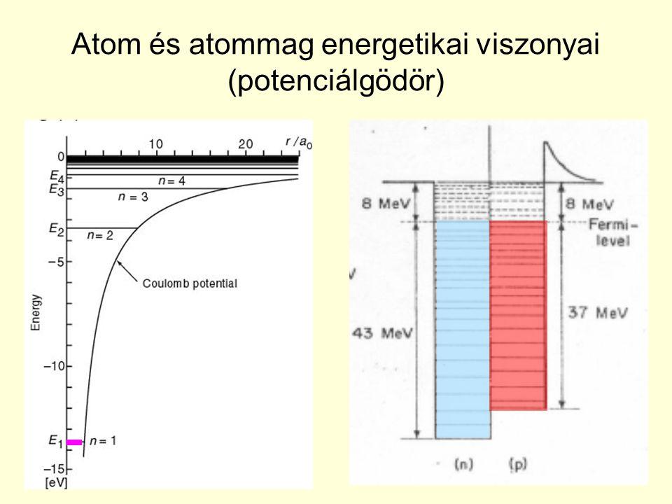 Atom és atommag energetikai viszonyai (potenciálgödör)