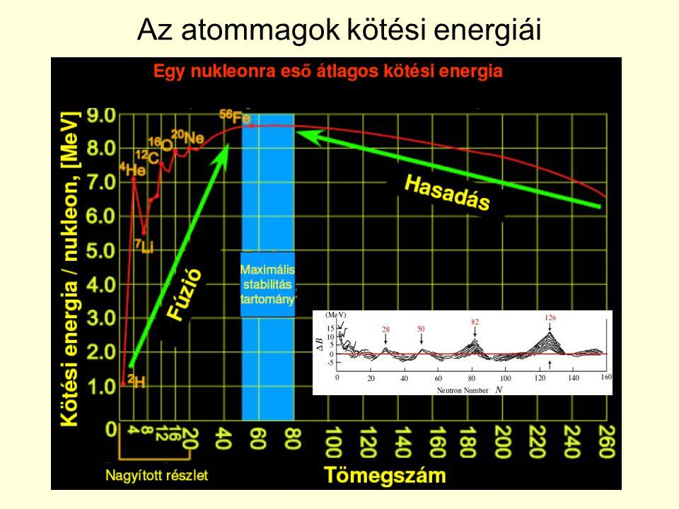 Az atommagok kötési energiái