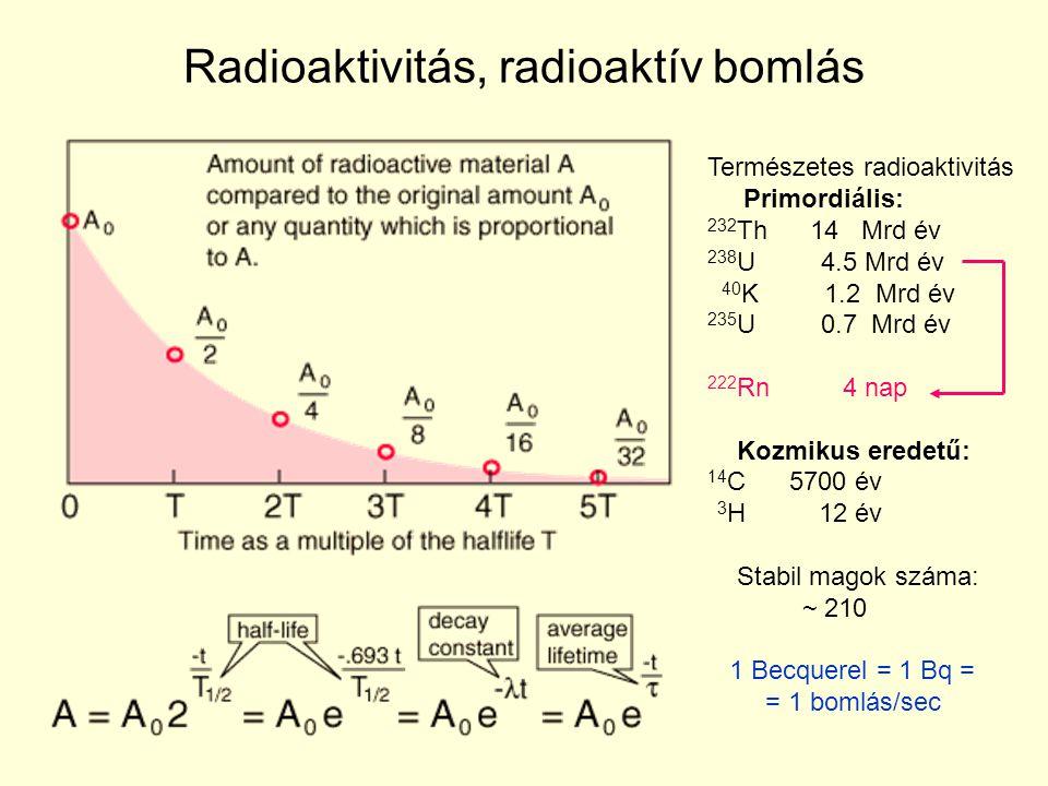 Radioaktivitás, radioaktív bomlás Természetes radioaktivitás Primordiális: 232 Th 14 Mrd év 238 U 4.5 Mrd év 40 K 1.2 Mrd év 235 U 0.7 Mrd év 222 Rn 4