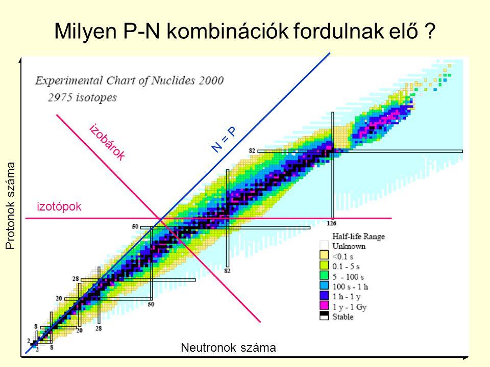 Milyen P-N kombinációk fordulnak elő ? Neutronok száma Protonok száma izotópok izobárok N = P