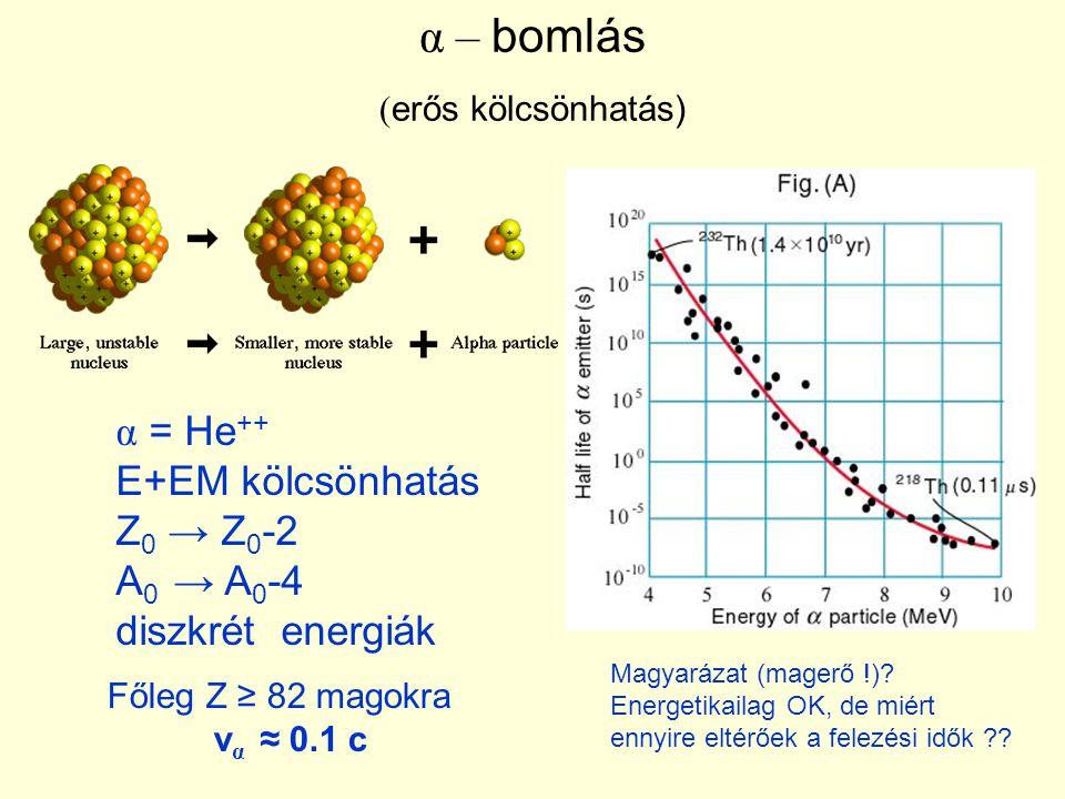 α – bomlás ( erős kölcsönhatás) Főleg Z ≥ 82 magokra v α ≈ 0.1 c α = He ++ E+EM kölcsönhatás Z 0 → Z 0 -2 A 0 → A 0 -4 diszkrét energiák Magyarázat (m