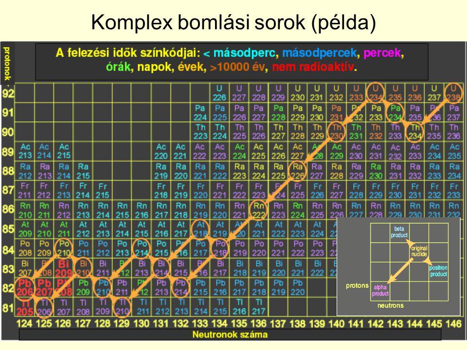 Komplex bomlási sorok (példa)
