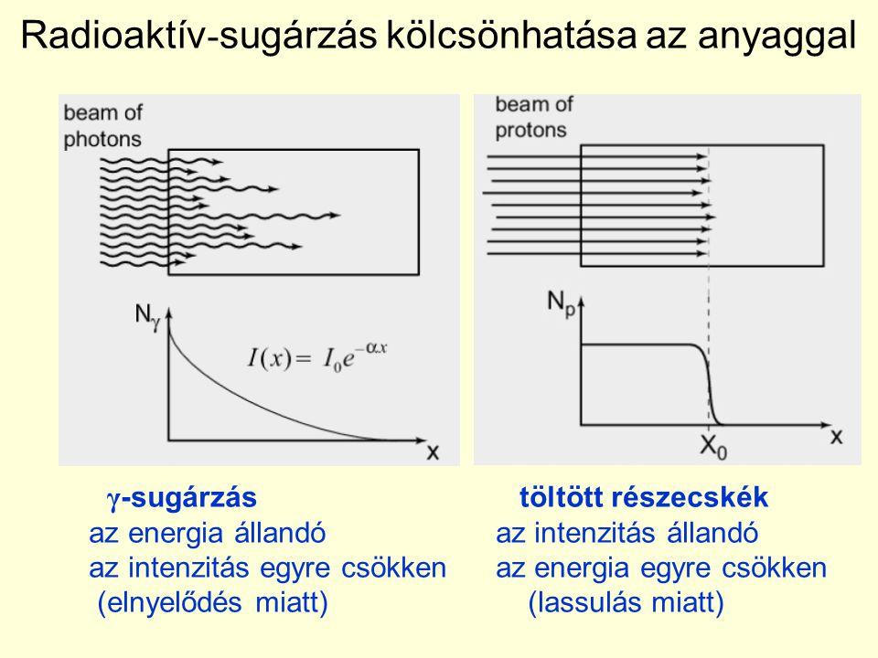 Radioaktív - sugárzás kölcsönhatása az anyaggal γ -sugárzás töltött részecskék az energia állandó az intenzitás állandó az intenzitás egyre csökken az