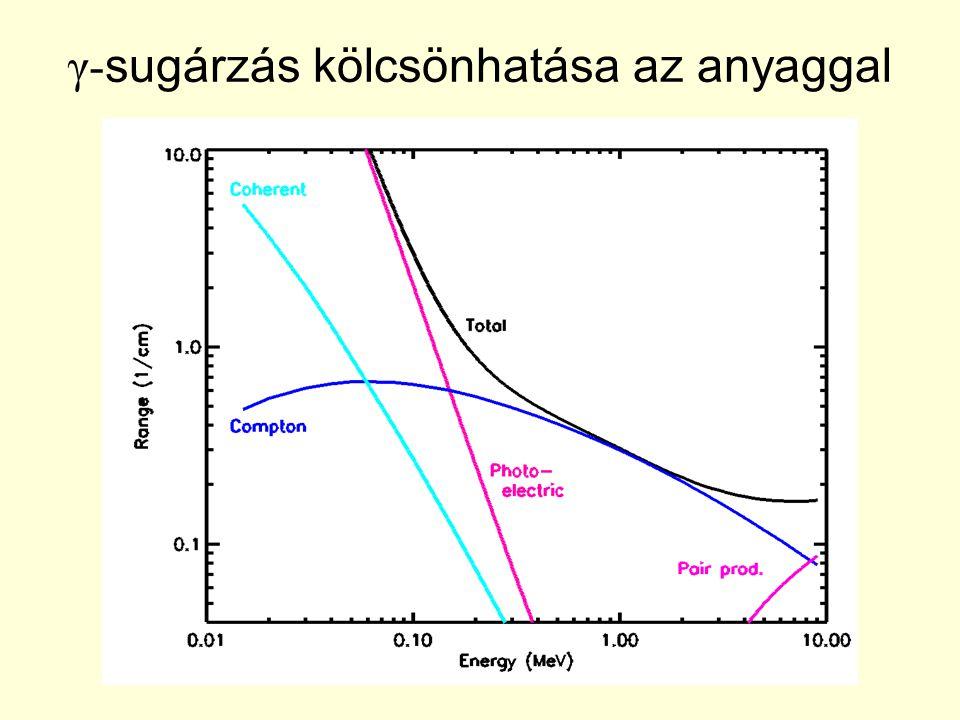 γ- sugárzás kölcsönhatása az anyaggal