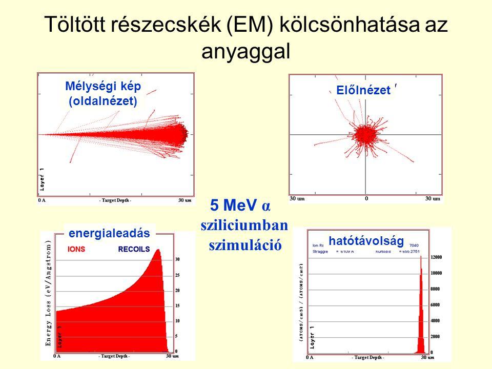 Töltött részecskék (EM) kölcsönhatása az anyaggal 5 MeV α sziliciumban szimuláció Mélységi kép (oldalnézet) Előlnézet energialeadás hatótávolság