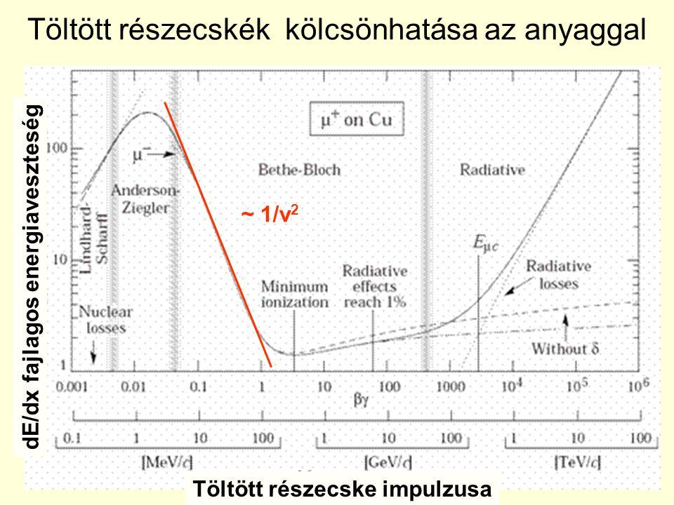 Töltött részecskék kölcsönhatása az anyaggal dE/dx fajlagos energiaveszteség Töltött részecske impulzusa ~ 1/v 2
