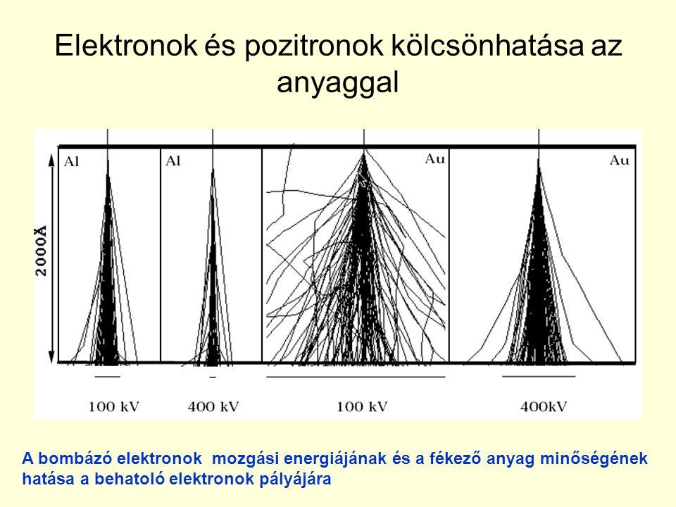Elektronok és pozitronok kölcsönhatása az anyaggal A bombázó elektronok mozgási energiájának és a fékező anyag minőségének hatása a behatoló elektrono