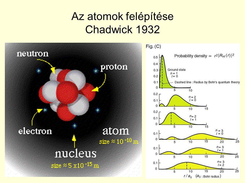 A β-stabilitás völgye (izotóp keresztmetszet) Proton többletNeutron többlet