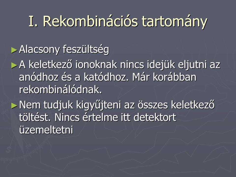 I. Rekombinációs tartomány ► Alacsony feszültség ► A keletkező ionoknak nincs idejük eljutni az anódhoz és a katódhoz. Már korábban rekombinálódnak. ►
