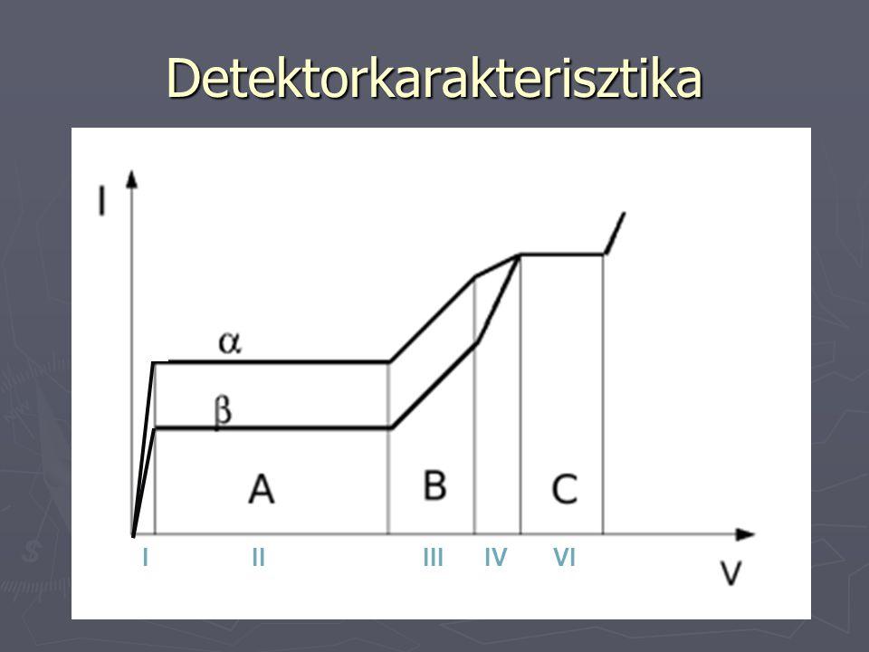 Detektorkarakterisztika IIIIIIIVVI