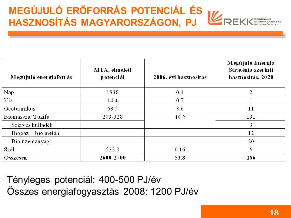 18 MEGÚJULÓ ERŐFORRÁS POTENCIÁL ÉS HASZNOSÍTÁS MAGYARORSZÁGON, PJ Tényleges potenciál: 400-500 PJ/év Összes energiafogyasztás 2008: 1200 PJ/év