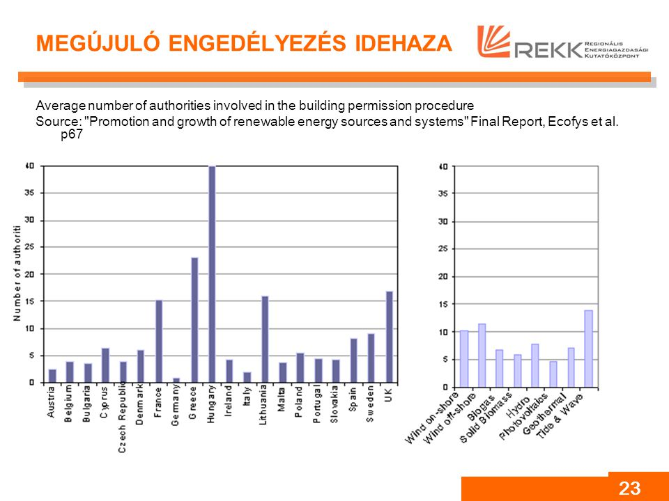 23 MEGÚJULÓ ENGEDÉLYEZÉS IDEHAZA Average number of authorities involved in the building permission procedure Source: