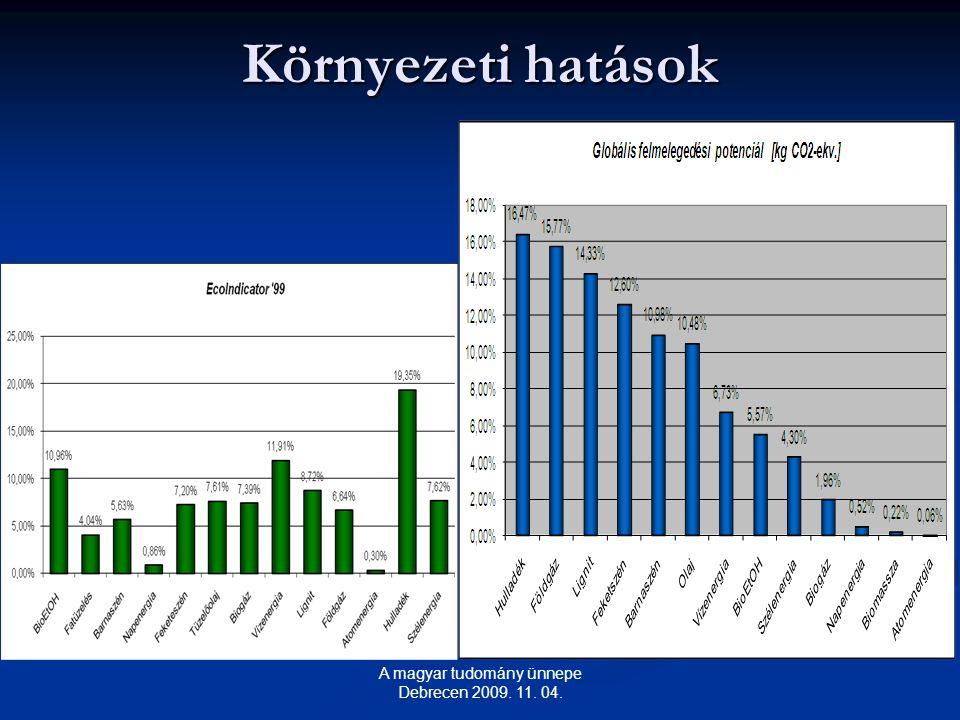 Környezeti hatások A magyar tudomány ünnepe Debrecen 2009. 11. 04.