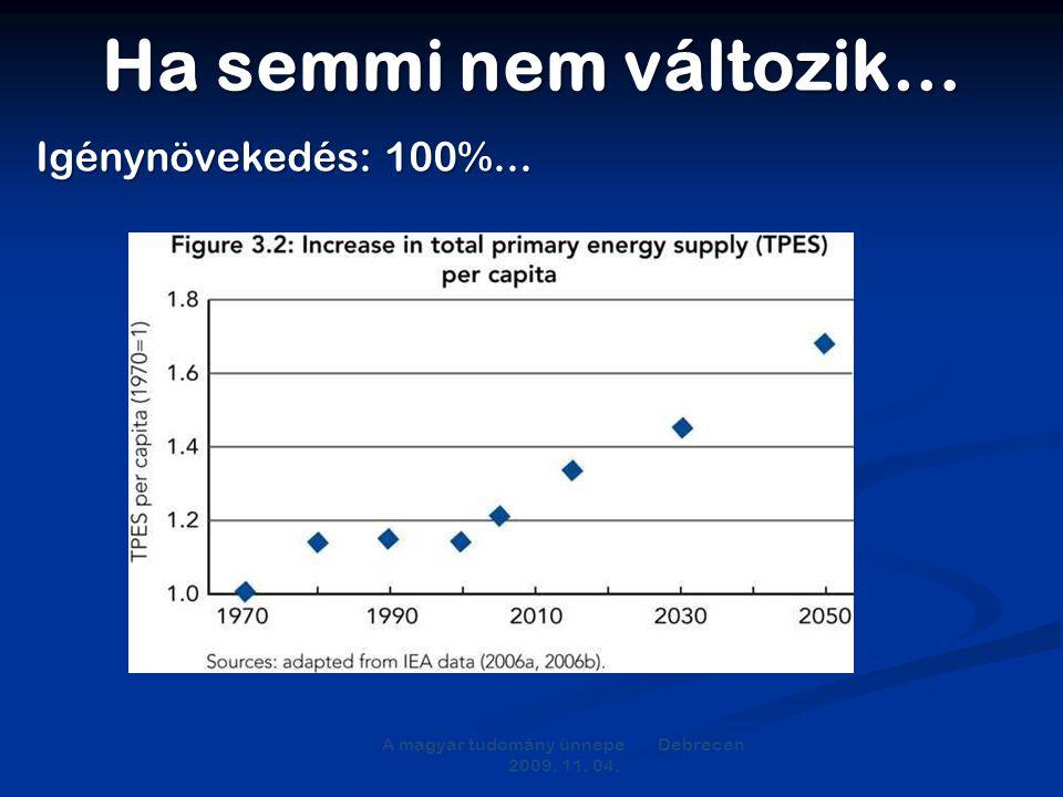 Ha semmi nem változik… A magyar tudomány ünnepe Debrecen 2009. 11. 04. Igénynövekedés: 100%...