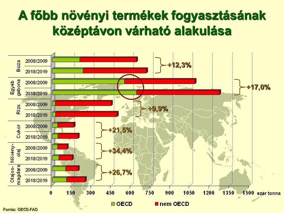 ezer tonna Forrás: OECD-FAO +12,3% +17,0% +9,9% +21,5% +34,4% +26,7% A főbb növényi termékek fogyasztásának középtávon várható alakulása