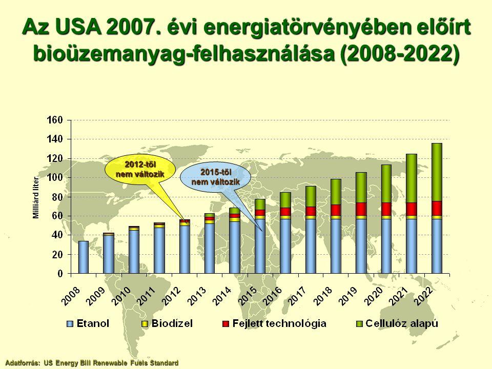 Az USA 2007. évi energiatörvényében előírt bioüzemanyag-felhasználása (2008-2022) Adatforrás: US Energy Bill Renewable Fuels Standard Milliárd liter 2