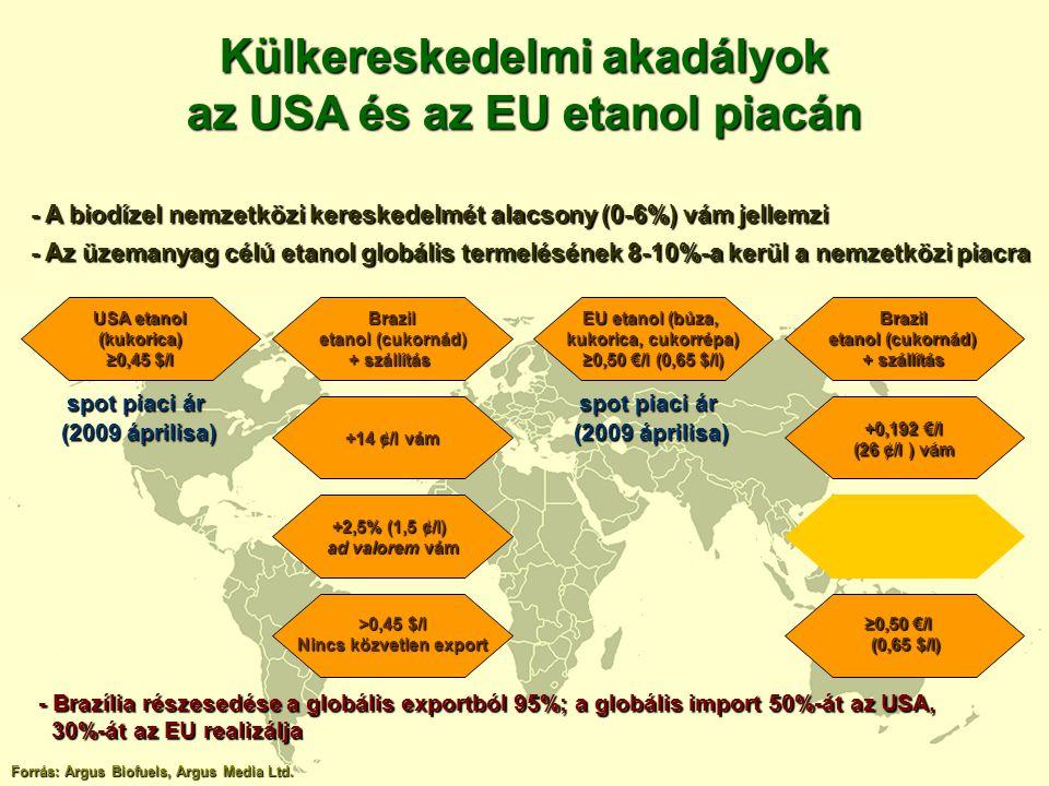 Külkereskedelmi akadályok az USA és az EU etanol piacán USA etanol (kukorica) ≥0,45 $/l Brazil etanol (cukornád) etanol (cukornád) + szállítás +14 ¢/l