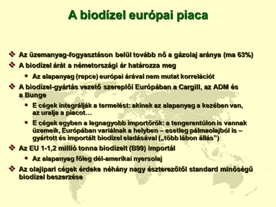 A biodízel európai piaca  Az üzemanyag-fogyasztáson belül tovább nő a gázolaj aránya (ma 63%)  A biodízel árát a németországi ár határozza meg  Az