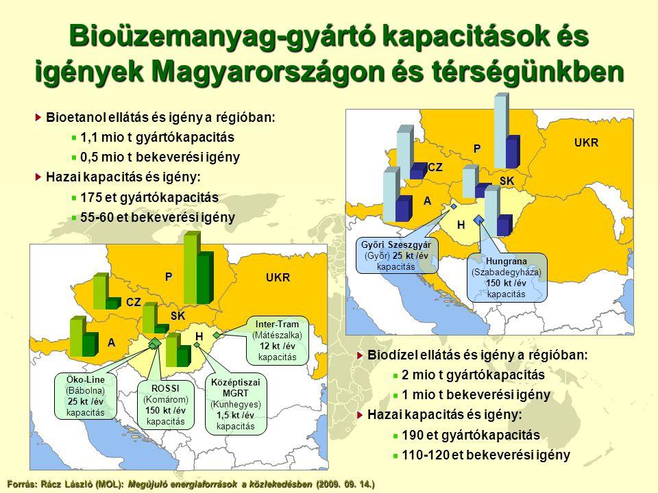 Bioüzemanyag-gyártó kapacitások és igények Magyarországon és térségünkben Biodízel ellátás és igény a régióban: 2 mio t gyártókapacitás 1 mio t bekeve