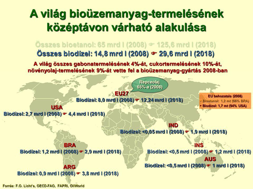 A világ bioüzemanyag-termelésének középtávon várható alakulása Forrás: F.O. Licht's, OECD-FAO, FAPRI, OilWorld USA Biodízel: 2,7 mrd l (2008)  4,4 mr