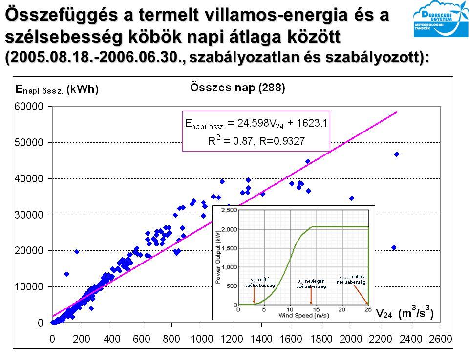 Összefüggés a termelt villamos-energia és a szélsebesség köbök napi átlaga között (2005.08.18.-2006.06.30., szabályozatlan és szabályozott):