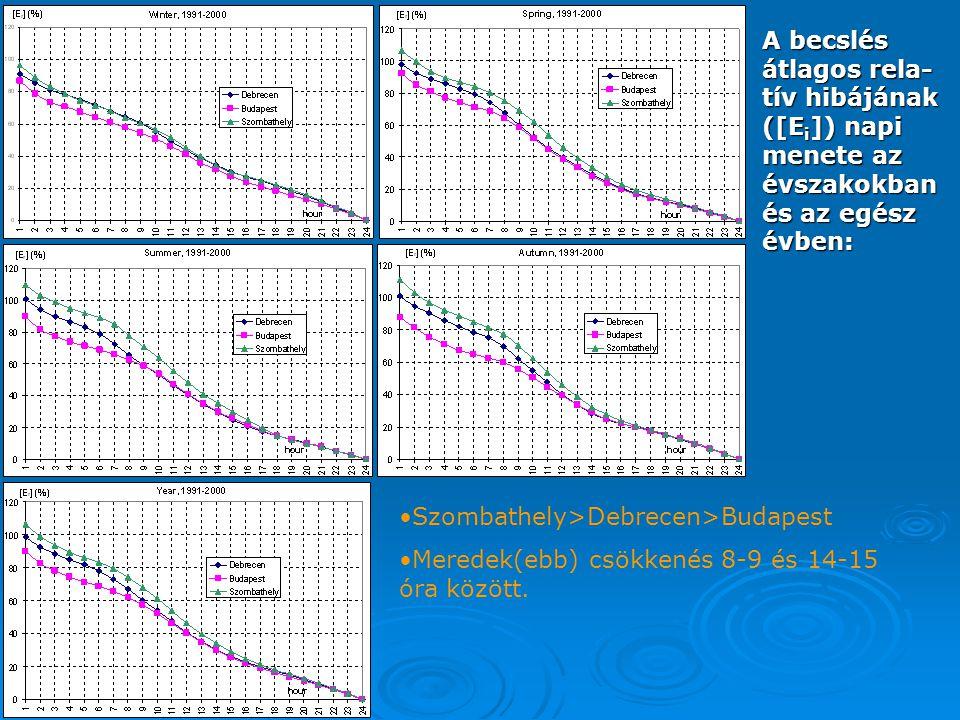 A becslés átlagos rela- tív hibájának ([E i ]) napi menete az évszakokban és az egész évben: Szombathely>Debrecen>Budapest Meredek(ebb) csökkenés 8-9 és 14-15 óra között.