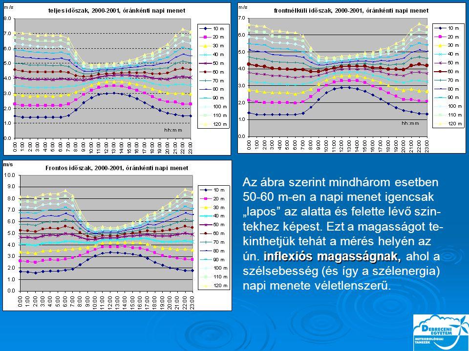 """inflexiós magasságnak, Az ábra szerint mindhárom esetben 50-60 m-en a napi menet igencsak """"lapos az alatta és felette lévő szin- tekhez képest."""