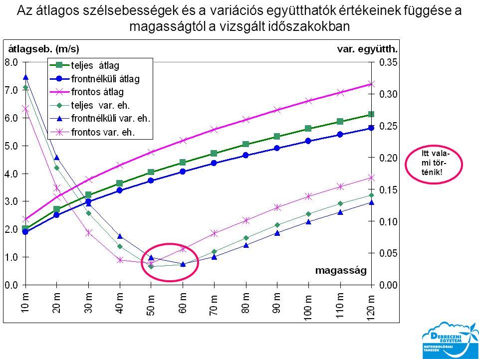 Az átlagos szélsebességek és a variációs együtthatók értékeinek függése a magasságtól a vizsgált időszakokban Itt vala- mi tör- ténik!