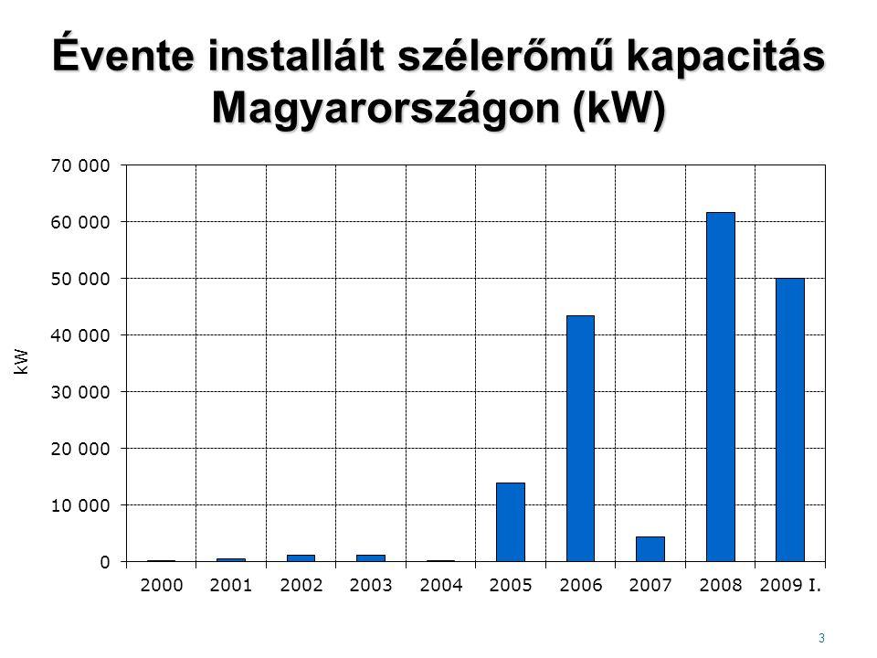 Évente installált szélerőmű kapacitás Magyarországon (kW) 3