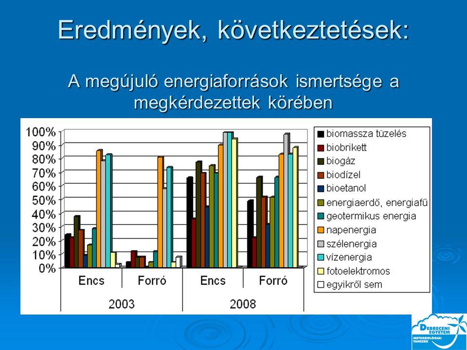 Eredmények, következtetések: A megújuló energiaforrások ismertsége a megkérdezettek körében