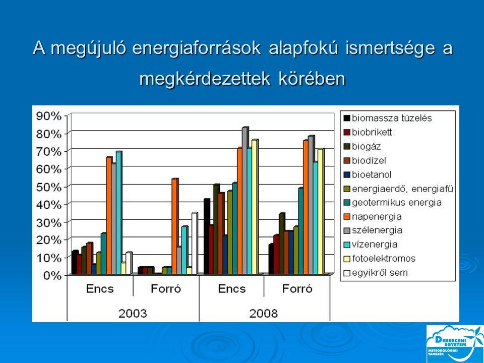 A megújuló energiaforrások alapfokú ismertsége a megkérdezettek körében