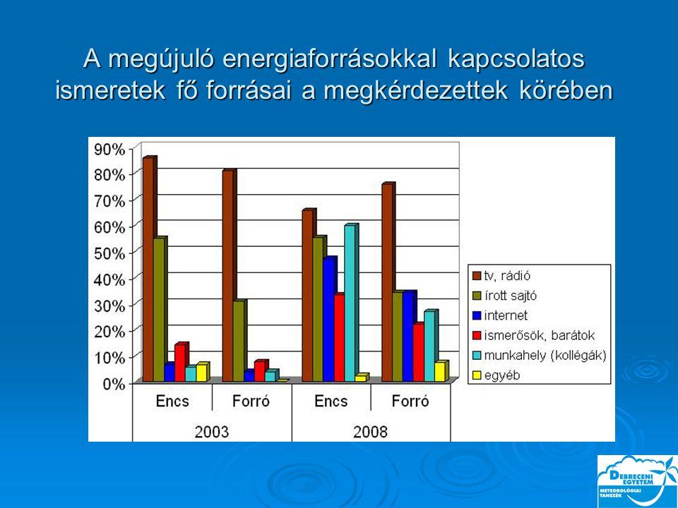 A megújuló energiaforrásokkal kapcsolatos ismeretek fő forrásai a megkérdezettek körében