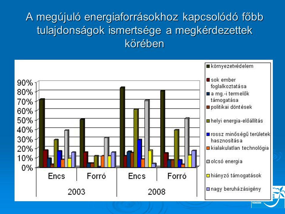 A megújuló energiaforrásokhoz kapcsolódó főbb tulajdonságok ismertsége a megkérdezettek körében