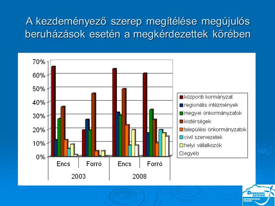 A kezdeményező szerep megítélése megújulós beruházások esetén a megkérdezettek körében