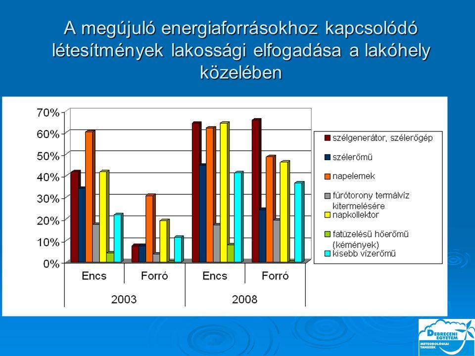 A megújuló energiaforrásokhoz kapcsolódó létesítmények lakossági elfogadása a lakóhely közelében