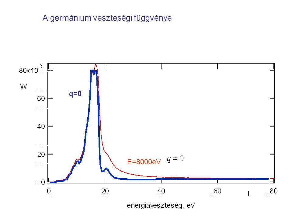 A germánium veszteségi függvénye E=8000eV q=0 W T