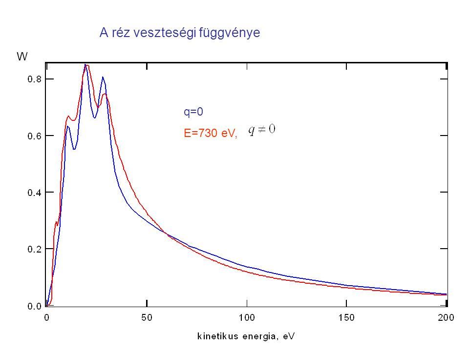 A réz veszteségi függvénye q=0 E=730 eV, W