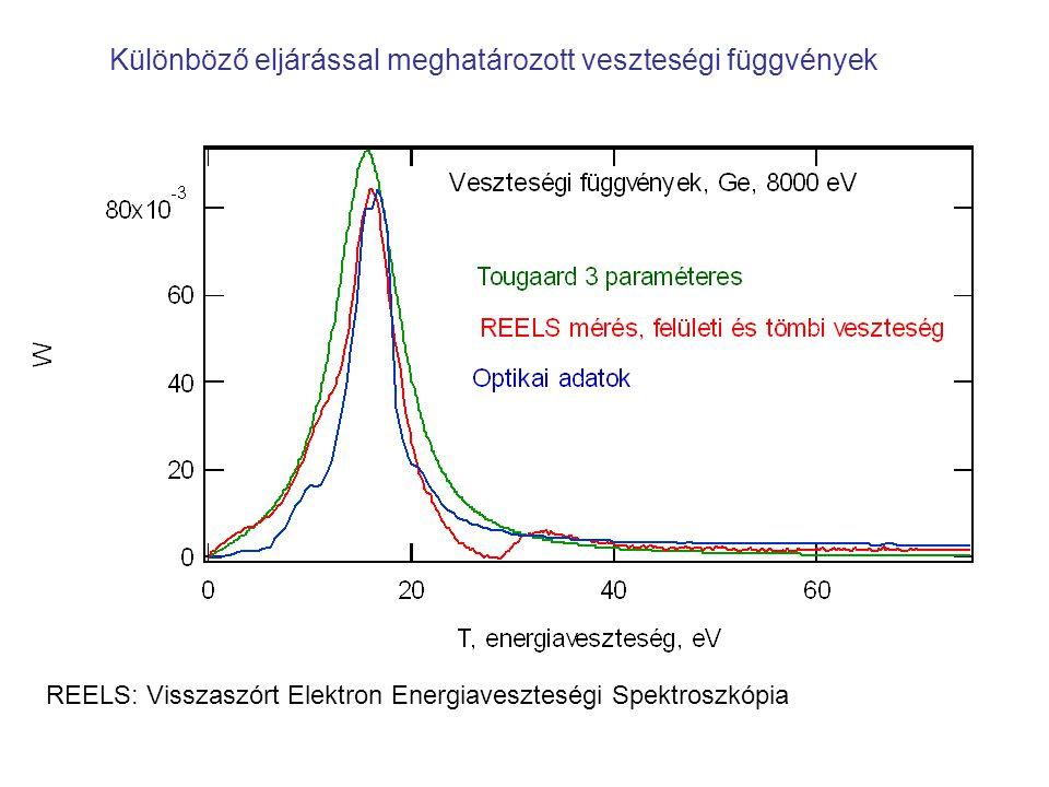 Különböző eljárással meghatározott veszteségi függvények REELS: Visszaszórt Elektron Energiaveszteségi Spektroszkópia