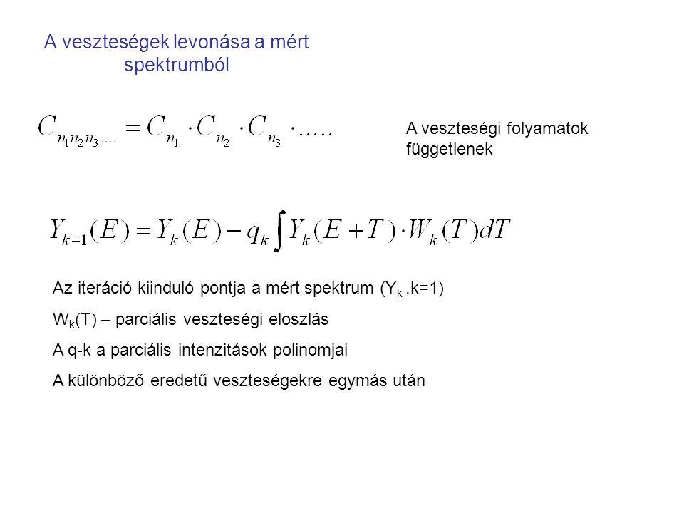 A veszteségek levonása a mért spektrumból A veszteségi folyamatok függetlenek Az iteráció kiinduló pontja a mért spektrum (Y k,k=1) W k (T) – parciális veszteségi eloszlás A q-k a parciális intenzitások polinomjai A különböző eredetű veszteségekre egymás után