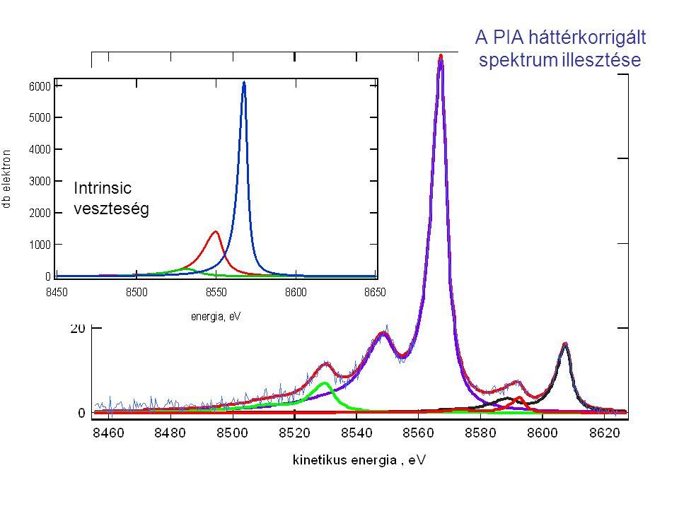 A PIA háttérkorrigált spektrum illesztése Intrinsic veszteség