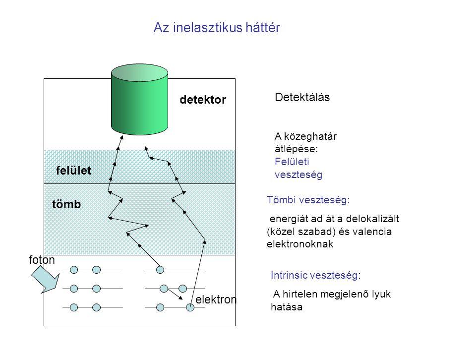 Az inelasztikus háttér Intrinsic veszteség: A hirtelen megjelenő lyuk hatása Tömbi veszteség: energiát ad át a delokalizált (közel szabad) és valencia elektronoknak tömb felület A közeghatár átlépése: Felületi veszteség detektor Detektálás elektron foton