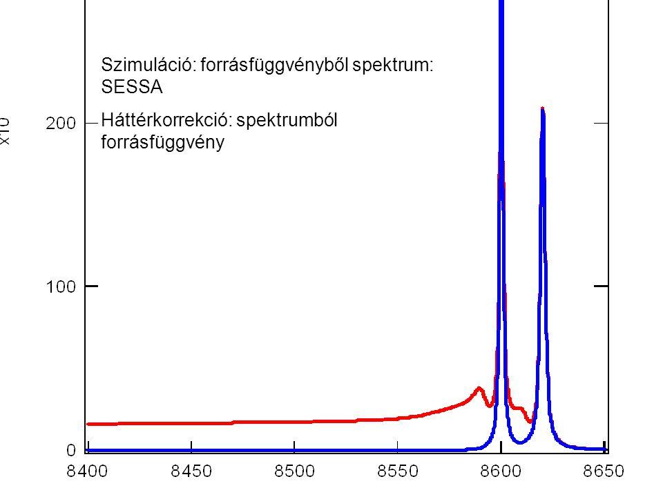 Szimuláció: forrásfüggvényből spektrum: SESSA Háttérkorrekció: spektrumból forrásfüggvény