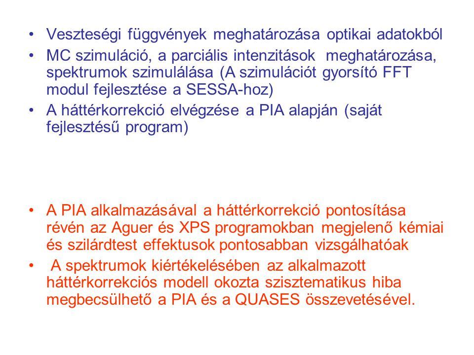 Veszteségi függvények meghatározása optikai adatokból MC szimuláció, a parciális intenzitások meghatározása, spektrumok szimulálása (A szimulációt gyorsító FFT modul fejlesztése a SESSA-hoz) A háttérkorrekció elvégzése a PIA alapján (saját fejlesztésű program) A PIA alkalmazásával a háttérkorrekció pontosítása révén az Aguer és XPS programokban megjelenő kémiai és szilárdtest effektusok pontosabban vizsgálhatóak A spektrumok kiértékelésében az alkalmazott háttérkorrekciós modell okozta szisztematikus hiba megbecsülhető a PIA és a QUASES összevetésével.