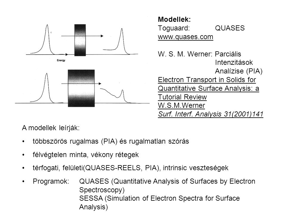 Modellek: Toguaard: QUASES www.quases.com W. S. M. Werner: Parciális Intenzitások Analízise (PIA) Electron Transport in Solids for Quantitative Surfac