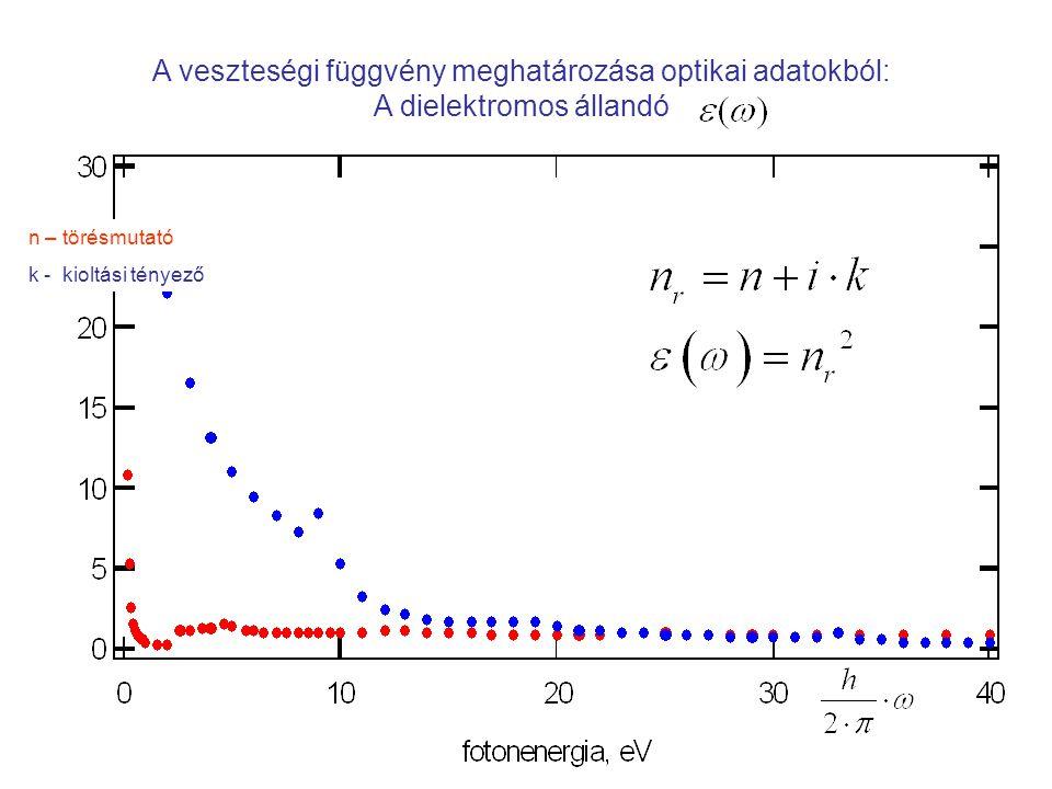 A veszteségi függvény meghatározása optikai adatokból: A dielektromos állandó n – törésmutató k - kioltási tényező