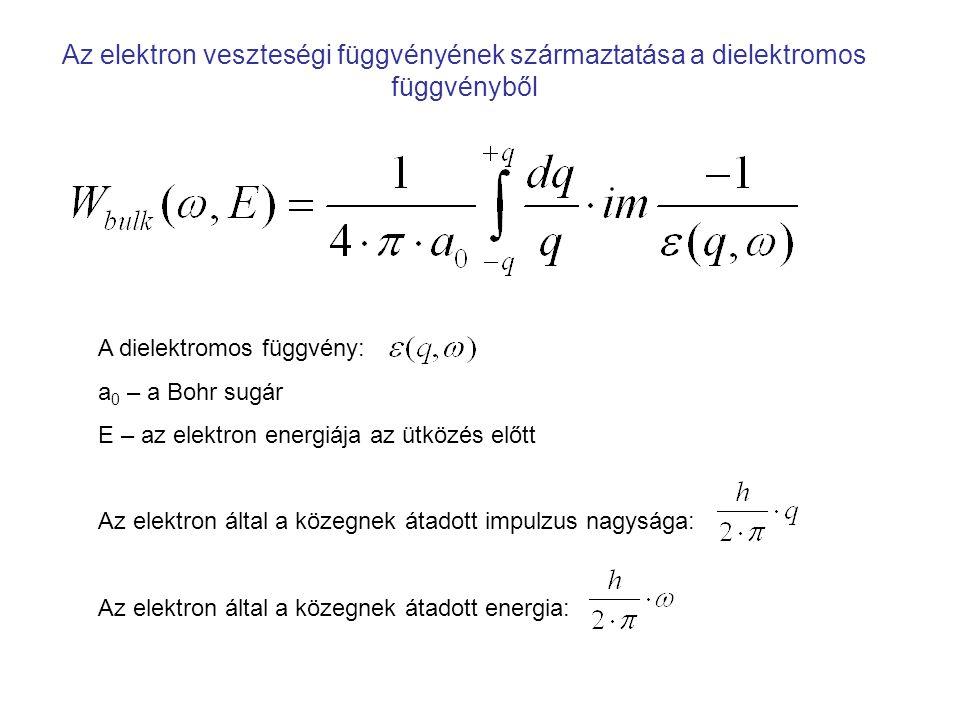 Az optikai veszteségi függvény, q=0 Cu WoWo T